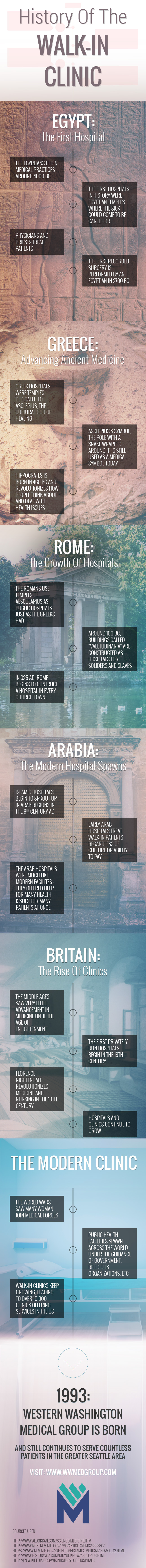 history-of-walk-in-clinic-infographic